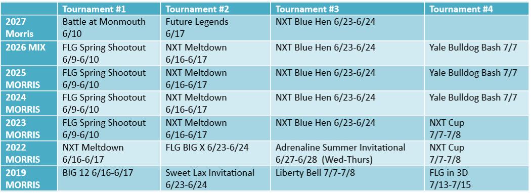 Summer 2018 Tournament chart UPDATED_6_1_18